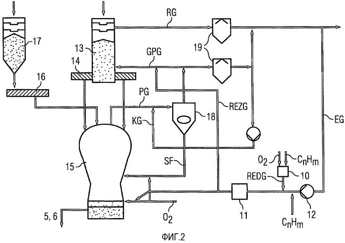 Способ выплавки чугуна с возвратом колошникового газа при добавлении углеводородов