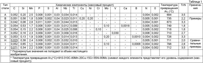 Толстолистовая сталь, характеризующаяся низким соотношением между пределом текучести и пределом прочности, высокой прочностью и высокой ударной вязкостью, и способ ее изготовления