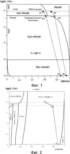 Металлический анод выделения кислорода, работающий при высокой плотности тока, для электролизеров восстановления алюминия