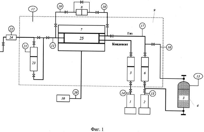 Способ оценки термодинамического равновесия газожидкостной смеси при проведении фильтрационных экспериментов