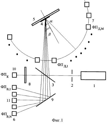 Способ измерения параметров световозвращения