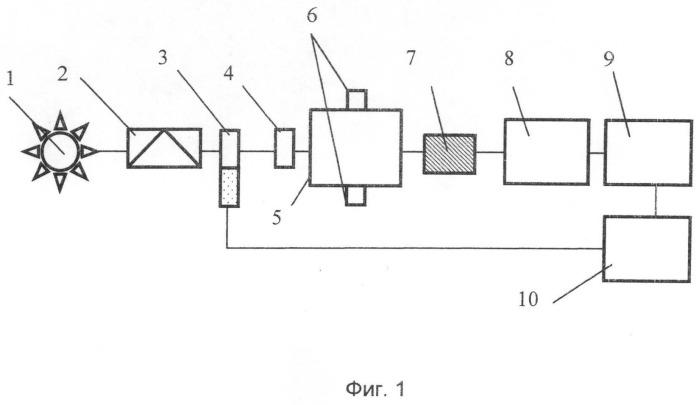 Атомно-абсорбционный спектрометр, основанный на эффекте зеемана