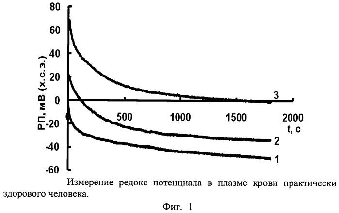 Способ измерения редокс потенциала биологических сред