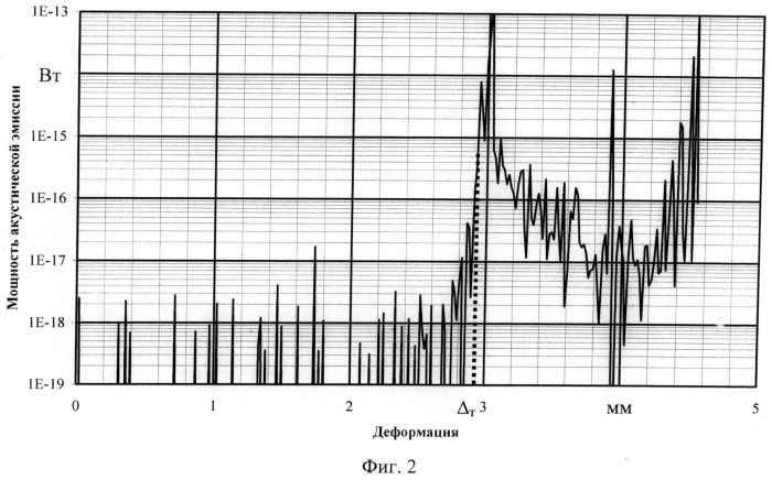 Способ механического испытания на сплющивание с анализом акустико-эмиссионных сигналов
