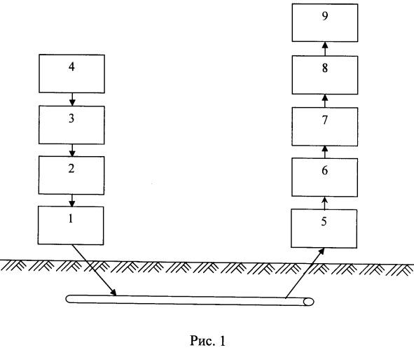Способ и устройство обнаружения противопехотных взрывных устройств с контактно-проводными датчиками цели