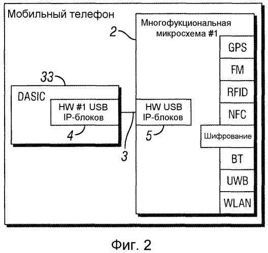 Соединения и динамическое конфигурирование интерфейсов для мобильных телефонов и многофункциональных устройств