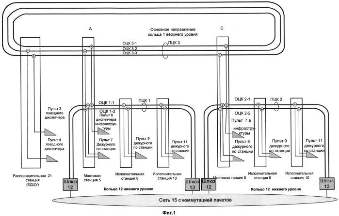 Система цифровой оперативно-технологической связи железнодорожного транспорта