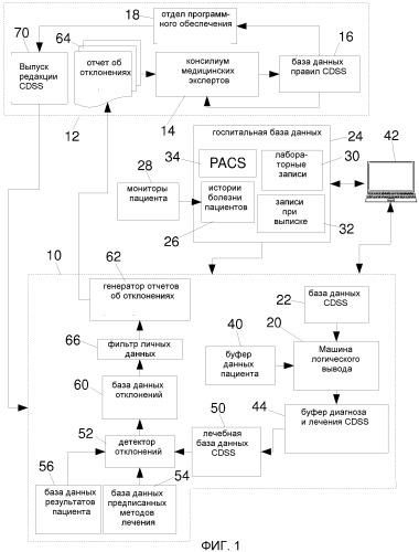 Обнаружение ошибок в машине логического вывода системы поддержки принятия клинического решения