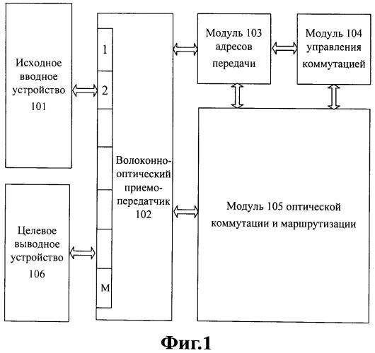 Способ и устройство для оптической коммутации для базовой станции enb