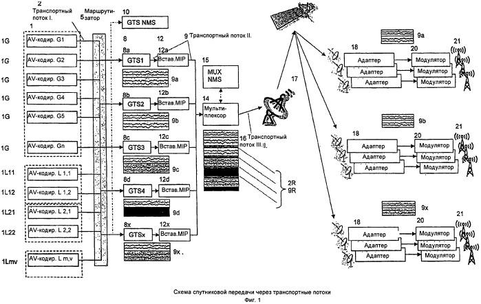 Способ эффективного распределения полосы частот множества транспортных потоков с частично одинаковым контентом