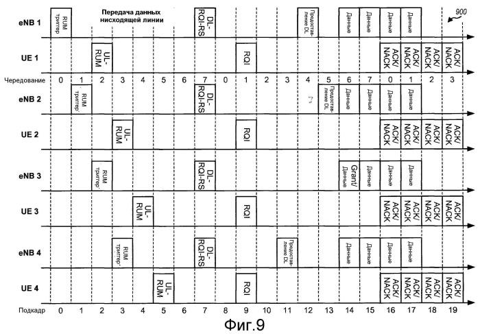 Передача данных с управлением по подкадрам в беспроводной сети