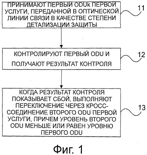 Способ и устройство для реализации кольца совместно используемой защиты блока данных оптического канала