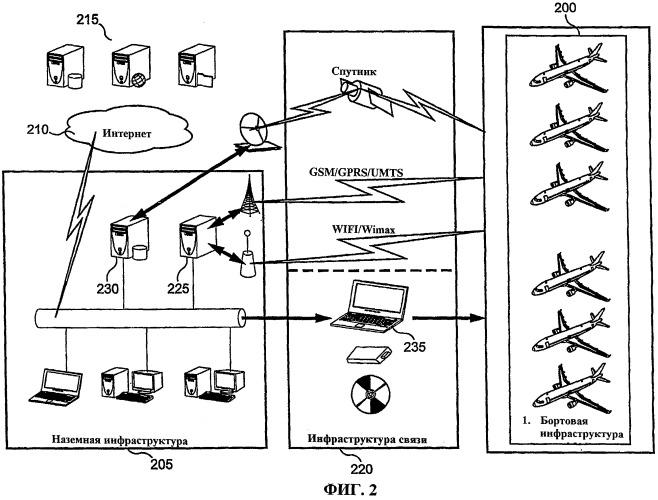 Система связи между сетью компьютеров в летательном аппарате и сетью компьютеров на земле