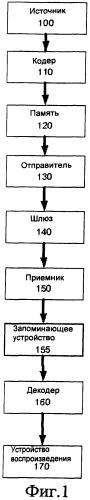 Система и способ хранения мультимедийных презентаций, имеющих несколько источников