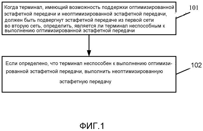 Способ, устройство связи и система связи для обработки эстафетной передачи
