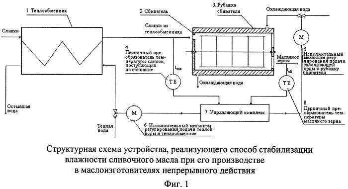 Способ стабилизации влажности сливочного масла при его производстве в маслоизготовителях непрерывного действия