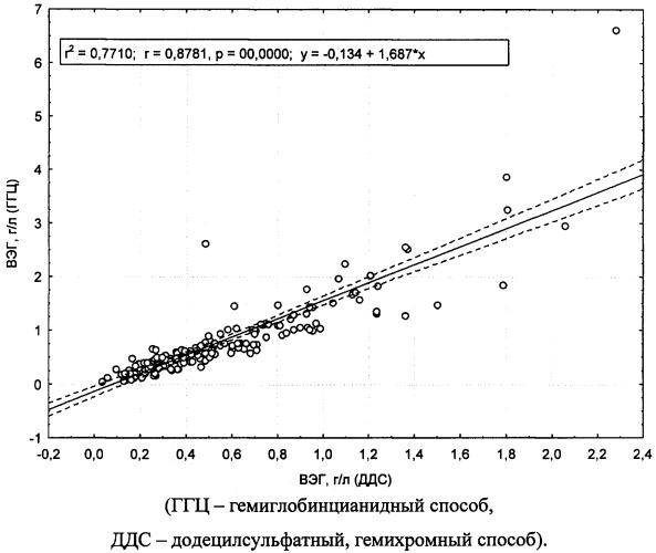 Способ экспресс-диагностики отравлений гемолитическими ядами