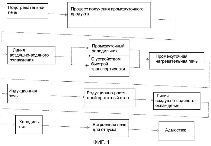 Прокатная установка для получения трубчатого продукта и способ получения трубчатого продукта (варианты)
