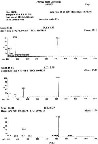Фуллеренол с60 и метод его получения из глицерина