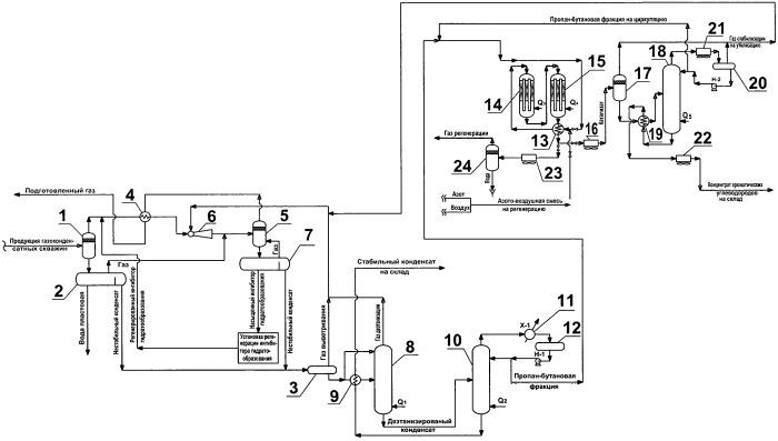 Устройство подготовки смеси газообразных углеводородов для транспортировки