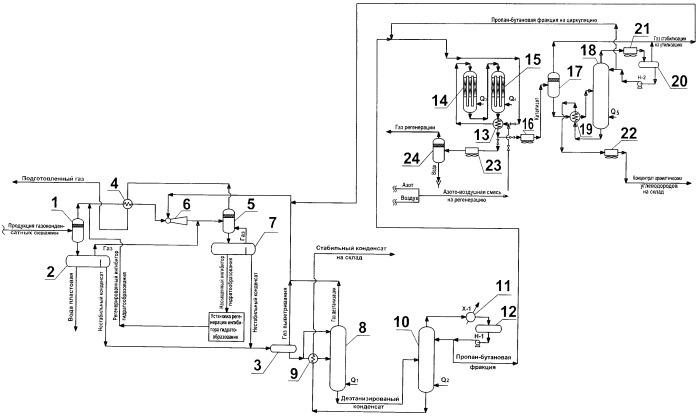 Способ подготовки смеси газообразных углеводородов для транспортировки