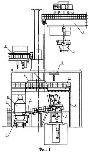 Механизированный комплекс ферросплавного производства