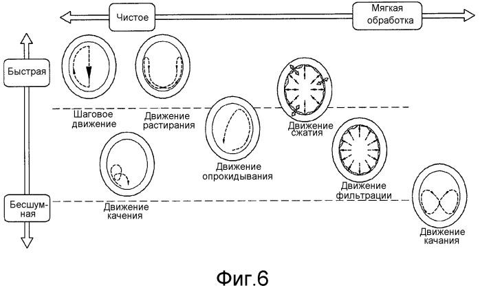 Способ управления стиральной машиной