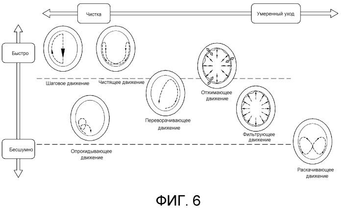 Способ управления стиральной машиной (варианты)
