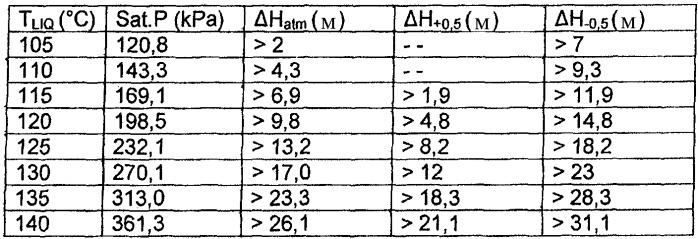Единый вертикальный резервуар атмосферного давления для пропаривания, суспендирования, пропитки и вываривания волокнистого материала