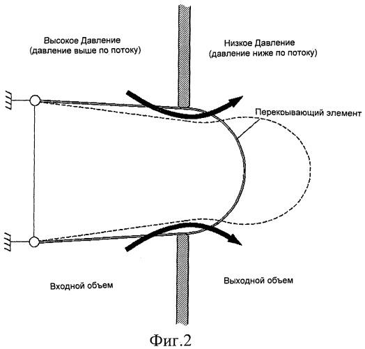 Устройство для управления потоком с использованием диафрагмы