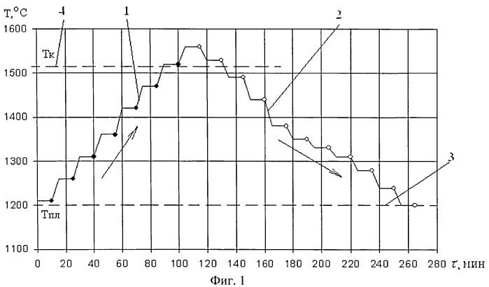 Способ экспресс-диагностики однородности высокотемпературных металлических расплавов