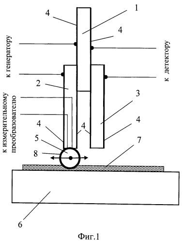 Устройство для измерения вязкости тонких слоев жидкости (варианты)