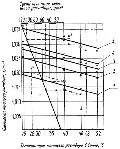 Способ контроля сухого остатка моющих растворов при машинной промывке шерсти
