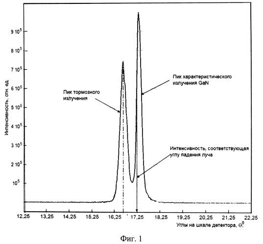 Способ диагностики полупроводниковых эпитаксиальных гетероструктур