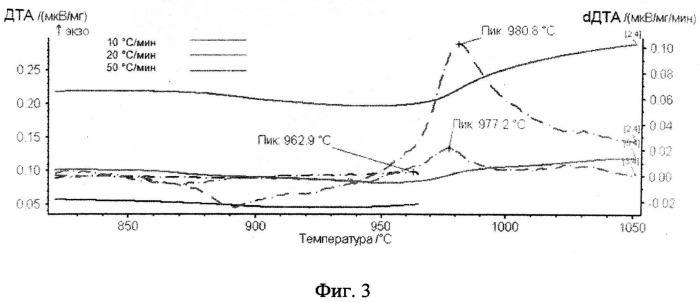 Способ определения температуры полного полиморфного превращения жаропрочных двухфазных титановых сплавов (альфа+бета)-мартенситного класса