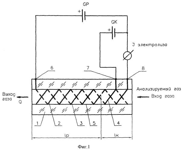 Способ включения в работу кулонометрической ячейки