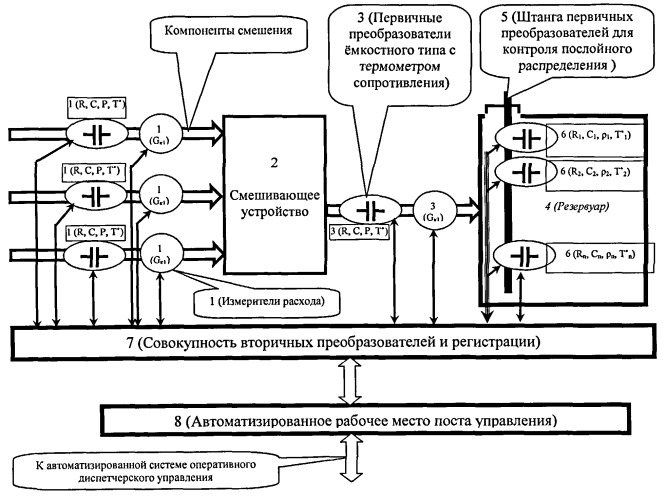 Способ и система управления компаундированием товарных бензинов