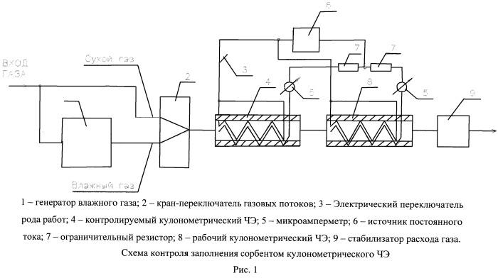 Способ контроля заполнения сорбентом кулонометрического чувствительного элемента