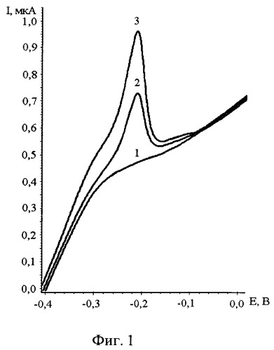 Способ определения платины в рудах по пику селективного электроокисления сu из интерметаллического соединения ptxcuy методом инверсионной вольтамперометрии