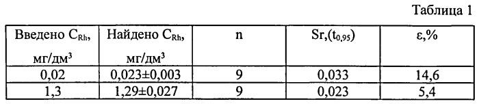 Способ определения родия в водных растворах методом инверсионной вольтамперометрии по пику селективного электроокисления меди из rhxcuy
