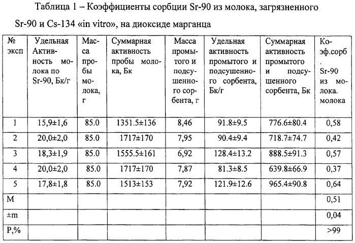 Способ определения удельной активности радионуклидов стронция-90 и цезия-134,137 в молоке или молочной сыворотке