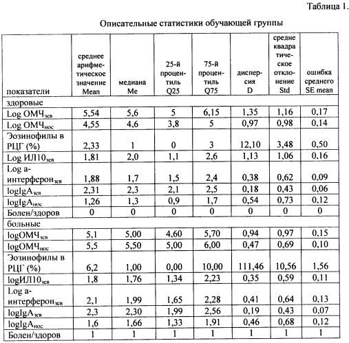 Способ оценки состояния слизистых оболочек верхних дыхательных путей для выявления хронической патологии глотки в период ремиссии