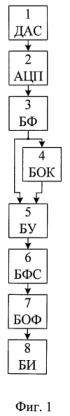 Способ определения наличия гармонических составляющих и их частот в дискретных сигналах