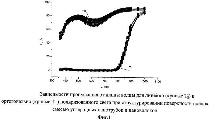Поляризационные пленки для видимого диапазона спектра с наноструктурированной поверхностью на основе углеродных нанотрубок и нановолокон