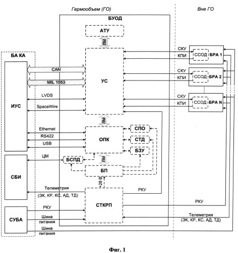 Система управления, сбора и обработки данных с бортовой регистрирующей аппаратуры космического аппарата