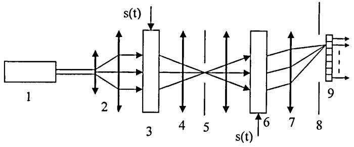 Способ селекции сигналов по частоте