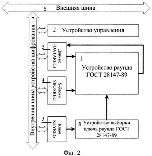 Устройство шифрования данных по стандарту гост 28147-89