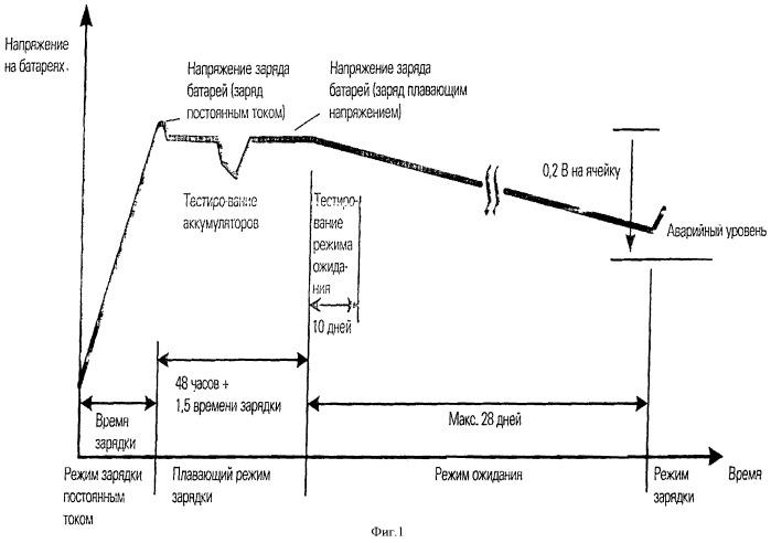 Способ ускоренного заряда свинцовых стационарных аккумуляторов