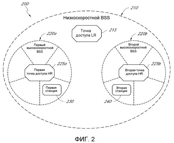 Система и способ для экономии энергии с помощью скоординированного пробуждения в беспроводной многополосной сети