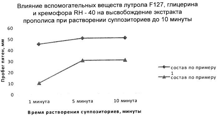Средство с 5-аминосалициловой кислотой кверцетином и экстрактом прополиса, обладающее антиоксидантной активностью